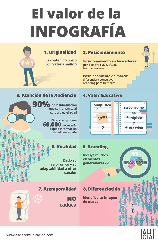 El valor de la infografía en la clase en línea