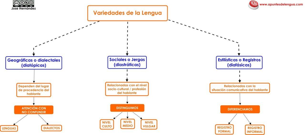 Diversidad lingüística en España